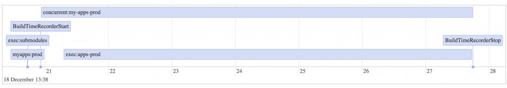Grunt Task Timeline